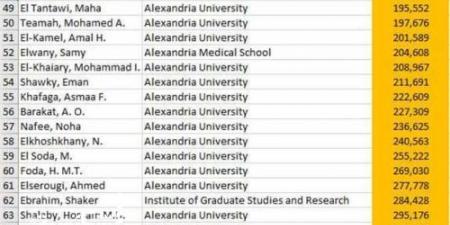 ضمن قائمة أعلى 2% بمنصة Elsevier العالمية...74 عالما بجامعة الإسكندرية